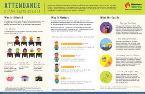 Resources from Attendance Works
